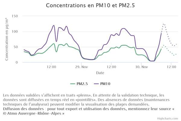 Les concentrations de particules fines à la station Saxe-Gambetta.