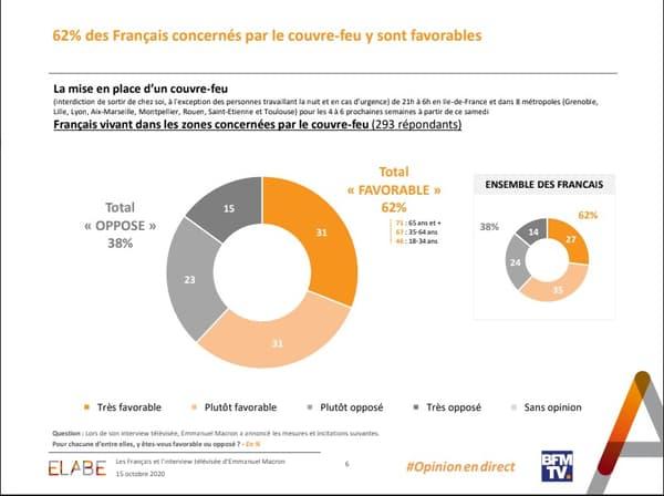 62% des Français concernés par le couvre-feu y sont favorables