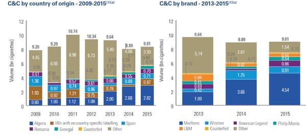 Le nombre de cigarettes contrefaites ou de contrebande (C&C) par pays d'origine et par marque.