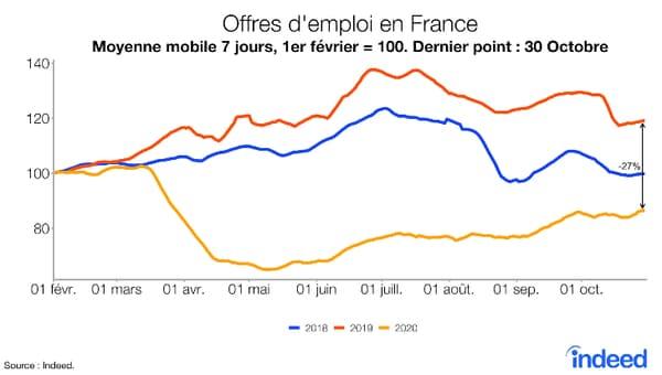 Empleos en Francia