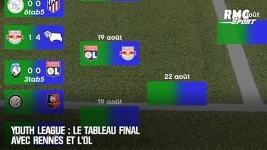 Youth League : Le tableau final avec Rennes et l'OL