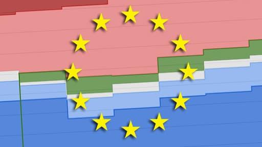 La montée des extrêmes, en fait, ne change absolument rien au rapport de force au sein de l'europarlement.