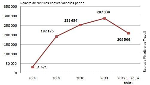 Le dispositif connaît une forte augmentation depuis 2008.