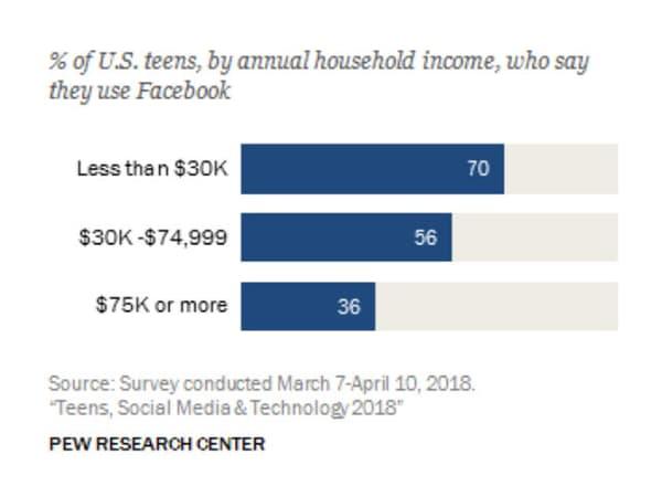 Utilisation de Facebook en fonction des revenus du foyer