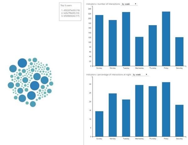 L'application Bandicoot permet d'analyser les métadonnées d'un abonné mobile et de les mettre en forme.