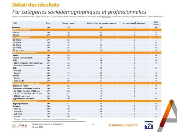 Le jugement des Français sur la politique mise en œuvre par l'exécutif, selon les catégories sociales et professionnelles