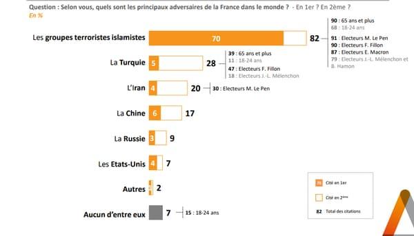 Graphique du sondage Elabe pour BFMTV le 21 mars 2021 (3)
