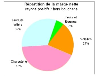 Les marges moyennes appliquées par les supermarchés.
