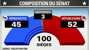 Le président américain Barack Obama perd sa majorité au Sénat lors des élections de mi-mandat.