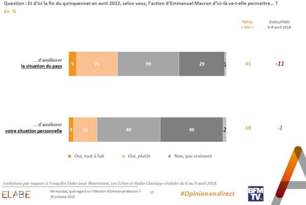 80% des Français déclarent que depuis le début du quinquennat l'action du président n'a pas amélioré leur situation personnelle.