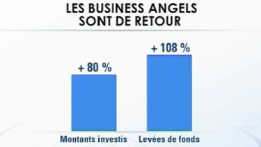 L'investissement dans les PME du numérique a bondi de 80% au premier semestre 2013.