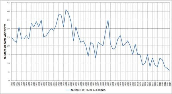 Evolution du nombre de crashs d'avions transportant 19 personnes ou plus.