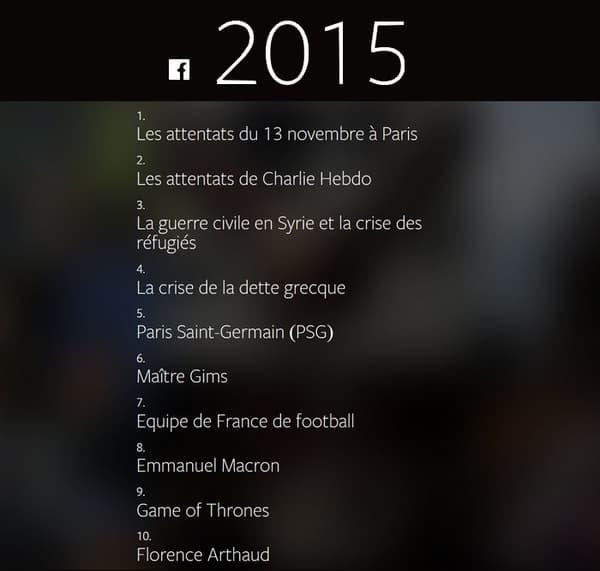 Top 10 des sujets les plus discutés en France