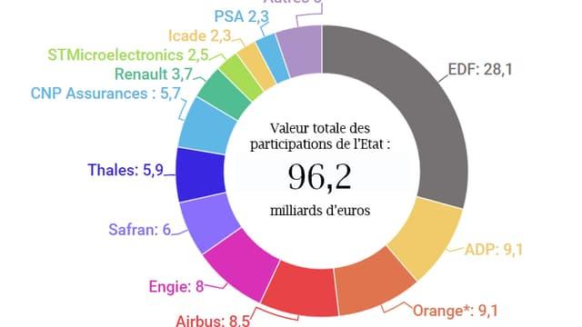 EDF est la plus grosse participation de l'Etat.