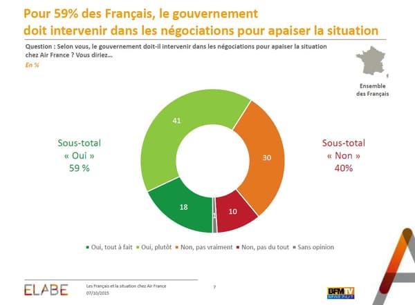 """Toujours selon notre enquête d'opinions, les Français sont une majorité à se dire """"pour"""" que le gouvernement intervienne plus dans les négociations chez Air France afin d'apaiser la situation."""