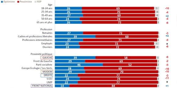 L'optimisme pour l'avenir de la société française selon l'âge, la catégorie socioprofessionnelle et la proximité politique.