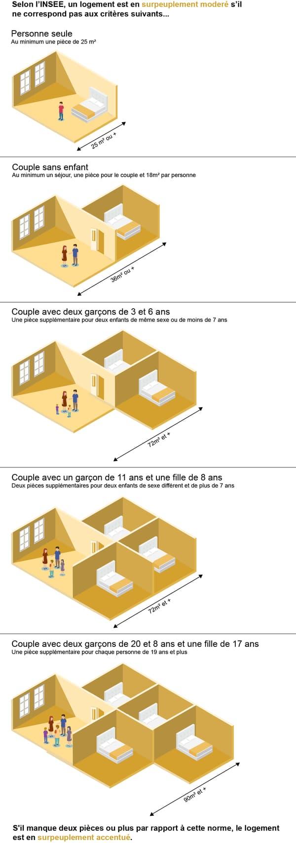 infographie surpeuplement
