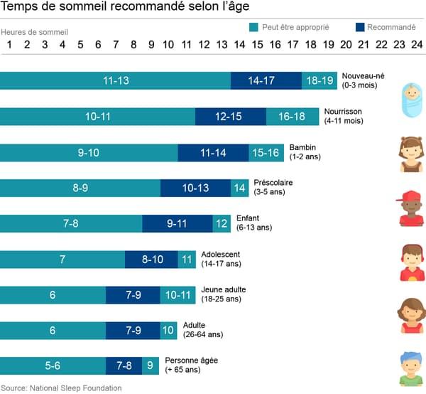 infographie temps de sommeil
