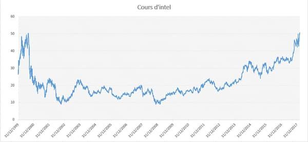 Evolution du cours de Bourse d'Intel entre 2000 et aujourd'hui, ajustée des opérations sur capital et des dividendes