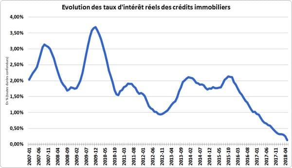 Evolution des taux d'intérêt réel pour les crédits immobiliers