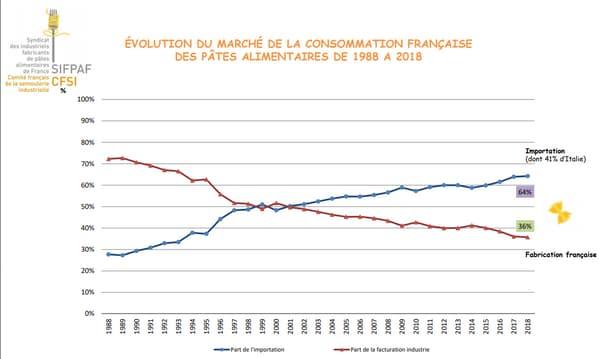 Evolution  du marché de la consommation française des pâtes alimentaires de 1988 à 2018