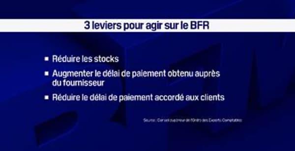 3 leviers pour agir sur le BFR