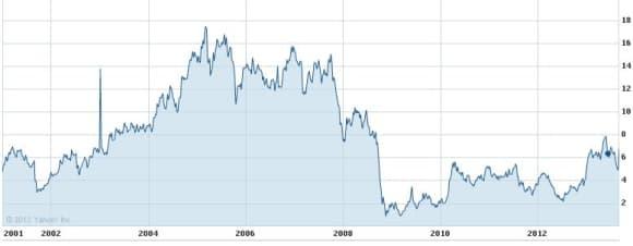 Cours des actions QuickSilver au Nasdaq depuis 2000. Après des années de croissance, la marque australienne peine à rassurer les investisseurs.