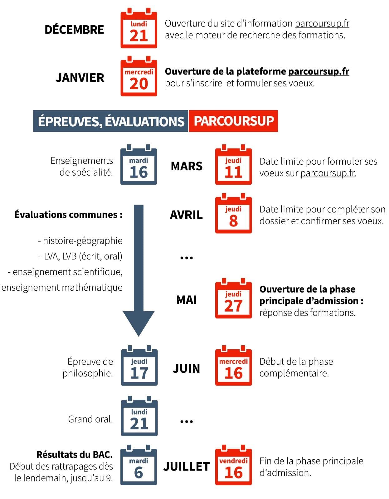 Parcoursup Calendrier 2021 Bac, Parcoursup: voici le calendrier de l'année 2020 2021