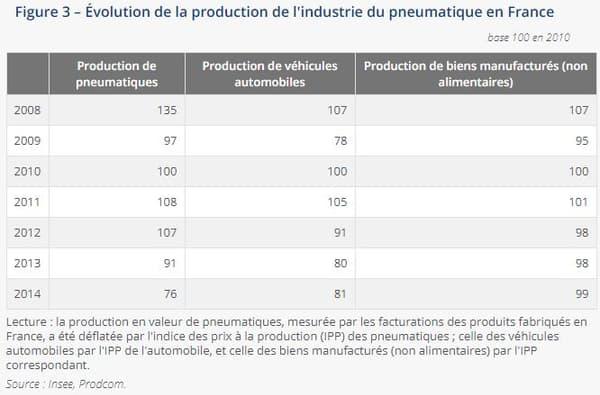 Les pneumaticiens, fournisseurs de premier rang de l'automobile, ont pâti durement de la crise de 2008. Ainsi, leur production a chuté de 28 % entre 2008 et 2009, selon l'Insee.