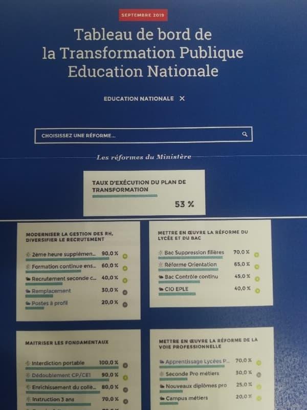Évolution des réformes en cours au ministère de l'Éducation nationale, selon l'application mise en place par le gouvernement