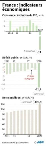 France : indicateurs économiques