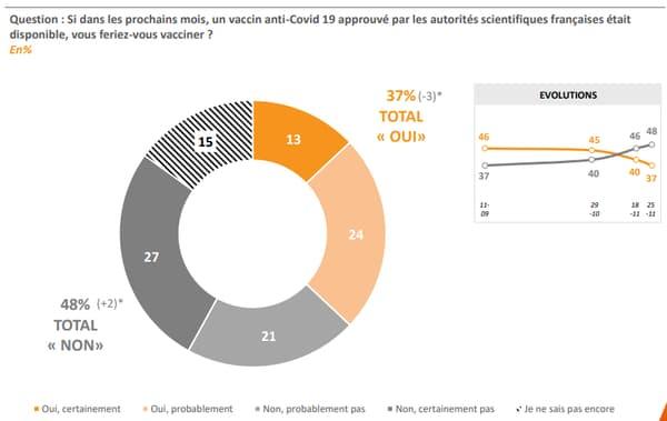 Graphique en % schématisant les réponses à la question: Si dans les prochains mois, un vaccin anti-Covid 19 approuvé par les autorités scientifiques françaises était disponible, vous feriez-vous vacciner ?
