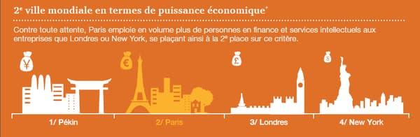 Classement des villes en fonction de leur puissance économique