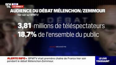 Le débat entre Jean-Luc Mélenchon et Éric Zemmour a rassemblé 3,81 millions de téléspectateurs