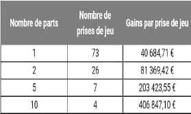 """108 joueurs se sont partagé un jackpot de 8 millions d'euros après avoir joué via une offre en ligne """"Multichances"""", méthode de jeu par mutualisation des mises."""