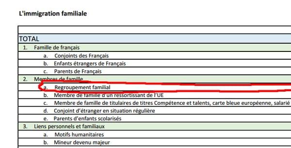 Les chiffres du regroupement familial en France en 2013, 2014 et 2015
