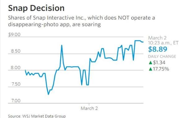 """La """"mauvaise"""" action Snap grimpe de plus de 18% à Wall Street"""