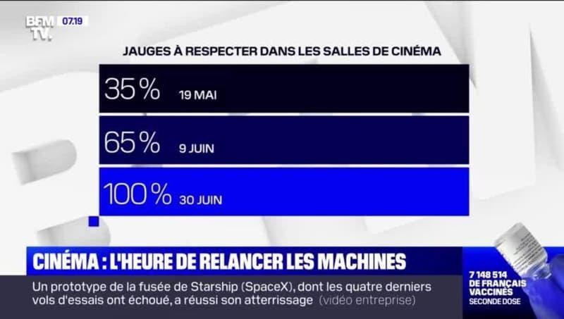 Cinéma : l'heure de relancer les machines - 06/05