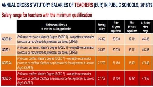 Le salaire annuel brut d'un enseignant en France était à 26.329 euros en 2018-2019.