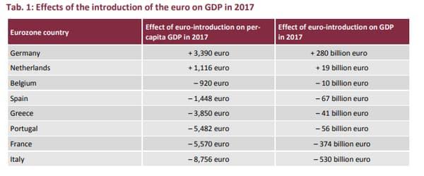 Les effets de l'introduction de l'euro sur le PIB en 2017