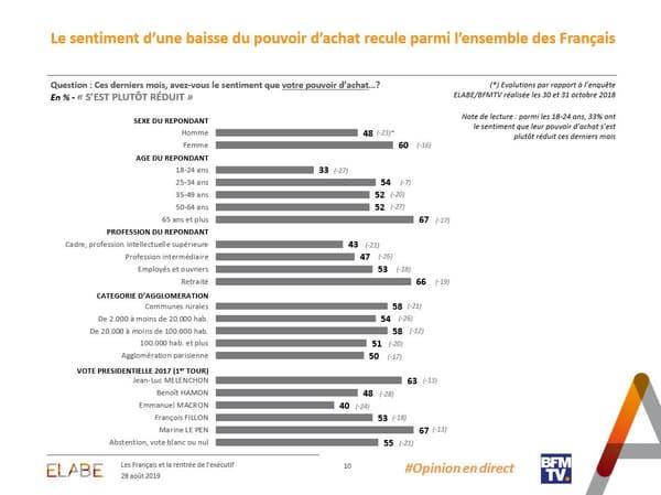 La perception des Français de l'évolution de leur pouvoir d'achat, selon les catégories socio-professionnelles et d'âge.