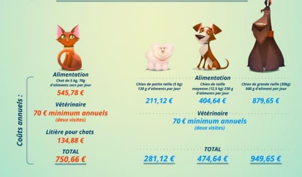 Le coût annuel d'un chat et d'un chien en fonction de leur taille