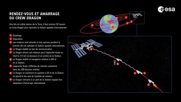 Comment va se dérouler l'amarrage de la navette Crew Dragon à la Station spatiale internationale, le 24 avril 2021.