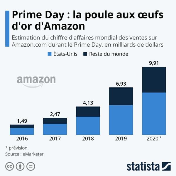 Les ventes d'Amazon explosent durant les Prime Days.
