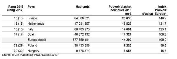 France classement