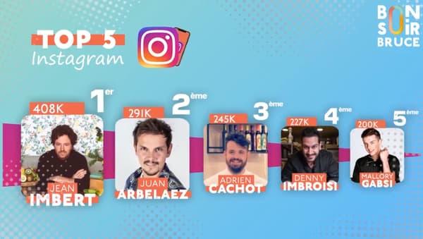 Les plus suivis des candidats de Top Chef sur Instagram.
