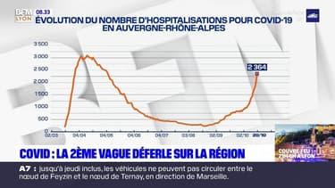 Covid-19: la deuxième vague de l'épidémie déferle sur la région Auvergne-Rhône-Alpes