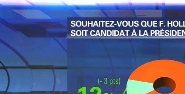 88% des Français ne souhaitent pas que François Hollande soit candidat à la prochaine élection présidentielle.