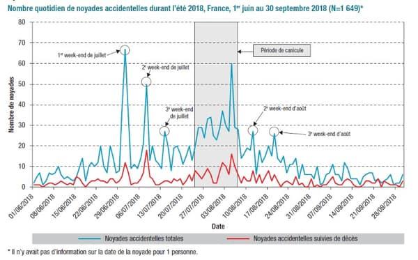 Les noyades accidentelles recensées en France lors de l'été 2018