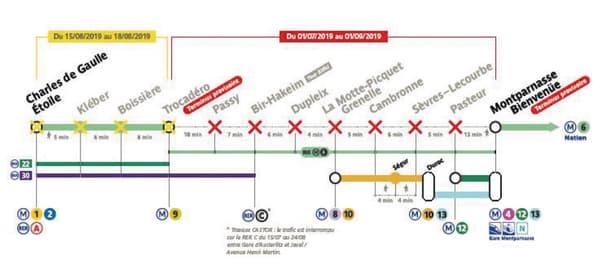 interruption ligne 6